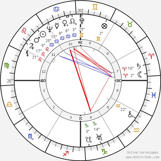 Lupe Velez birth chart, biography, wikipedia 2020, 2021
