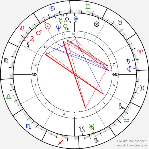 Лупе Велес Lupe Velez день рождения гороскоп, Lupe Velez Натальная карта онлайн