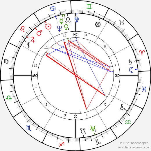Lupe Velez birth chart, Lupe Velez astro natal horoscope, astrology