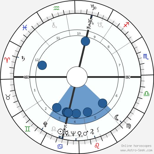 M. F. K. Fisher wikipedia, horoscope, astrology, instagram