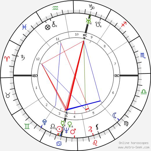 M. F. K. Fisher день рождения гороскоп, M. F. K. Fisher Натальная карта онлайн