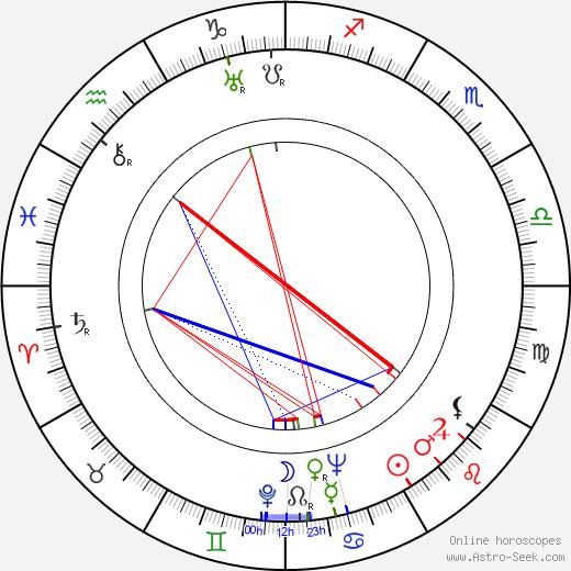 Martta Kinnunen astro natal birth chart, Martta Kinnunen horoscope, astrology