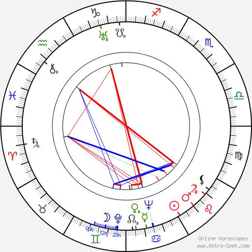Memmo Carotenuto birth chart, Memmo Carotenuto astro natal horoscope, astrology
