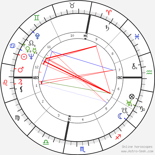 Milton Berle tema natale, oroscopo, Milton Berle oroscopi gratuiti, astrologia