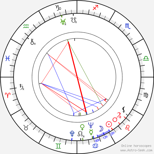 Nancy Hamilton astro natal birth chart, Nancy Hamilton horoscope, astrology