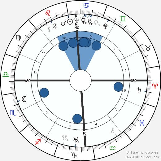 Nelson Rockefeller wikipedia, horoscope, astrology, instagram