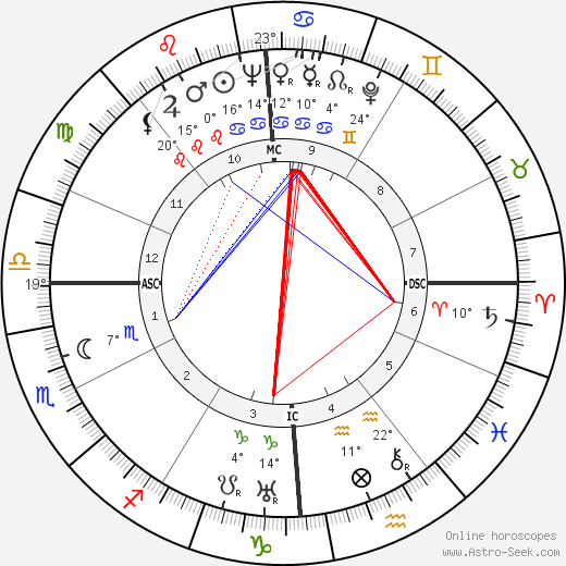 Nelson Rockefeller birth chart, biography, wikipedia 2019, 2020