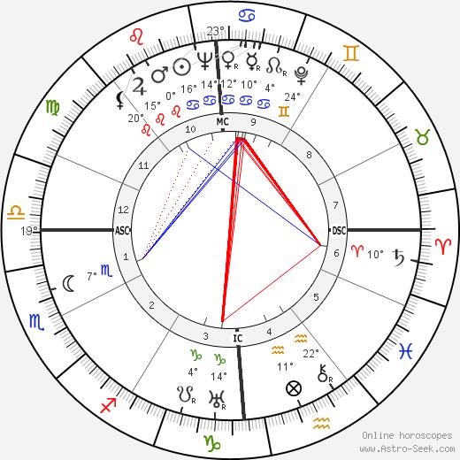 Nelson Rockefeller birth chart, biography, wikipedia 2018, 2019