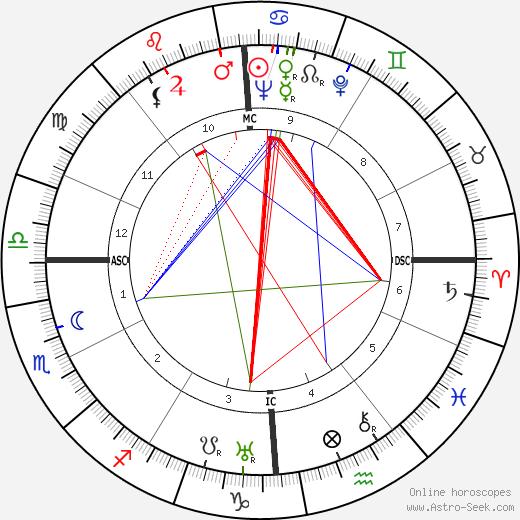 Nelson Rockefeller astro natal birth chart, Nelson Rockefeller horoscope, astrology