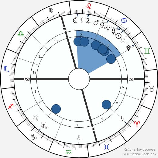 Paul Cambo wikipedia, horoscope, astrology, instagram