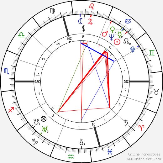 Paul Cambo tema natale, oroscopo, Paul Cambo oroscopi gratuiti, astrologia