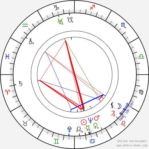 Phil Karlson astro natal birth chart, Phil Karlson horoscope, astrology
