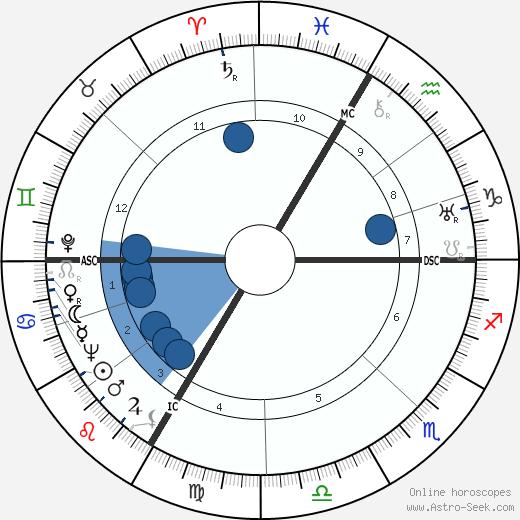 Philippe Hersent wikipedia, horoscope, astrology, instagram
