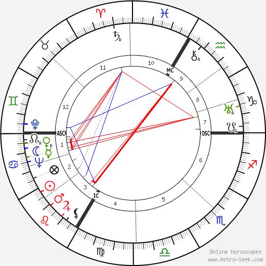Philippe Hersent tema natale, oroscopo, Philippe Hersent oroscopi gratuiti, astrologia