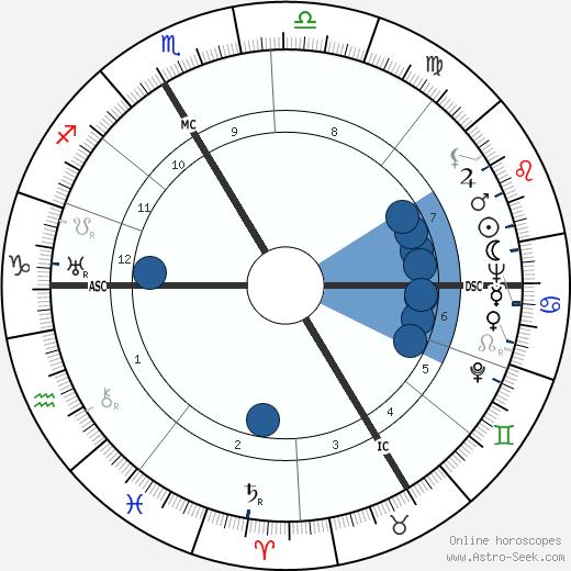 Rudi Schneider wikipedia, horoscope, astrology, instagram