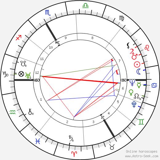 Rudi Schneider birth chart, Rudi Schneider astro natal horoscope, astrology