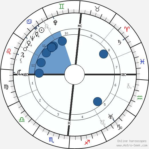 Thomas Narcejac wikipedia, horoscope, astrology, instagram