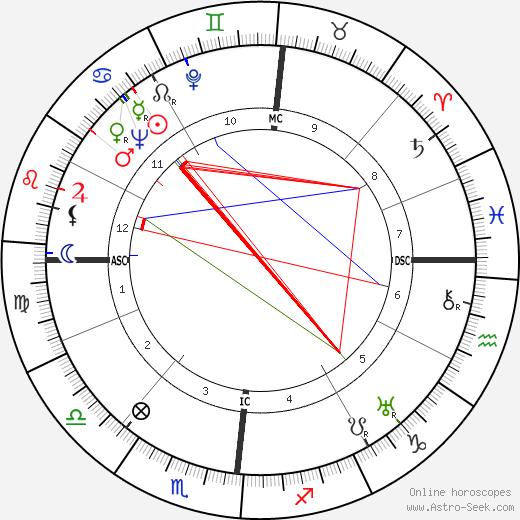 Буало — Нарсежак Thomas Narcejac день рождения гороскоп, Thomas Narcejac Натальная карта онлайн
