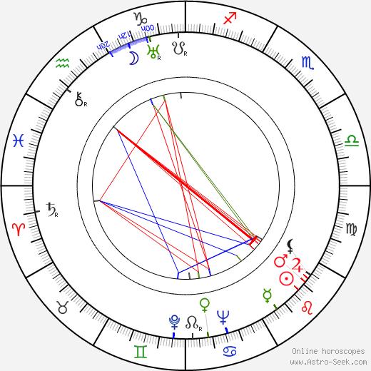 Alexander D'Arcy astro natal birth chart, Alexander D'Arcy horoscope, astrology
