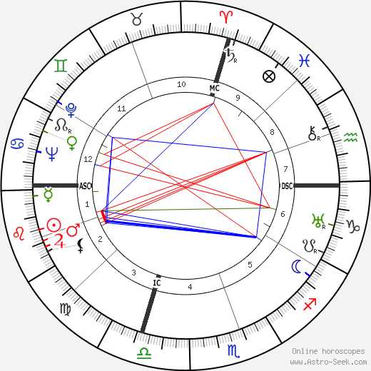 Артур Джозеф Голдберг Arthur J. Goldberg день рождения гороскоп, Arthur J. Goldberg Натальная карта онлайн