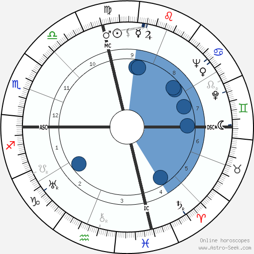 Collier Young wikipedia, horoscope, astrology, instagram