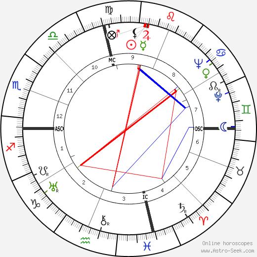 Collier Young день рождения гороскоп, Collier Young Натальная карта онлайн