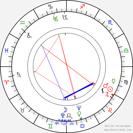 David Farrar birth chart, David Farrar astro natal horoscope, astrology