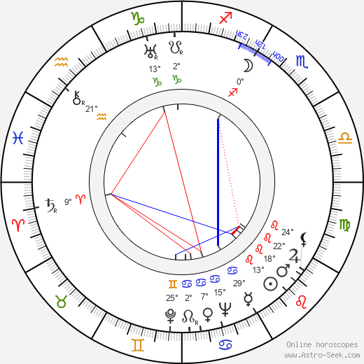 Dick Purcell birth chart, biography, wikipedia 2019, 2020