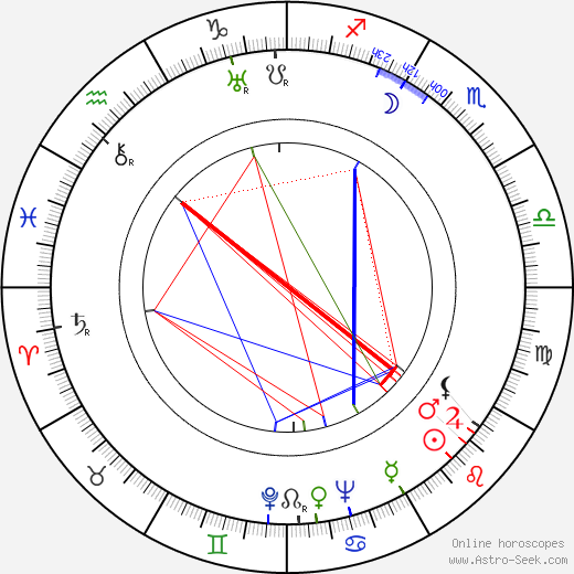 Dick Purcell astro natal birth chart, Dick Purcell horoscope, astrology