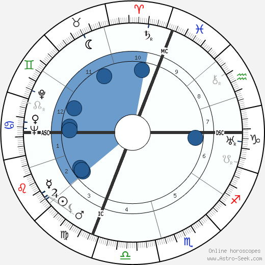 Edgar Faure wikipedia, horoscope, astrology, instagram