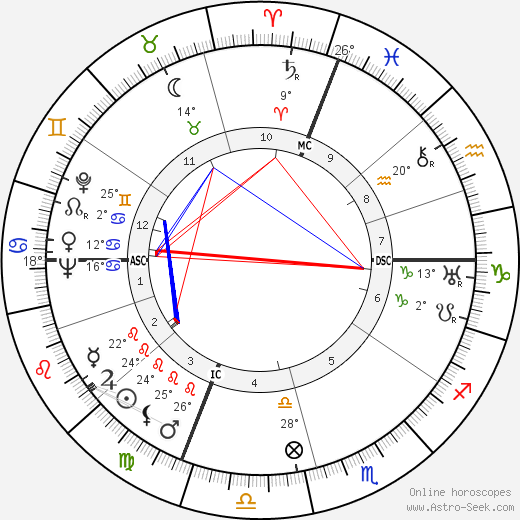 Edgar Faure birth chart, biography, wikipedia 2019, 2020