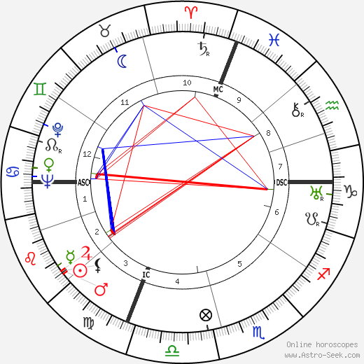 Edgar Faure astro natal birth chart, Edgar Faure horoscope, astrology
