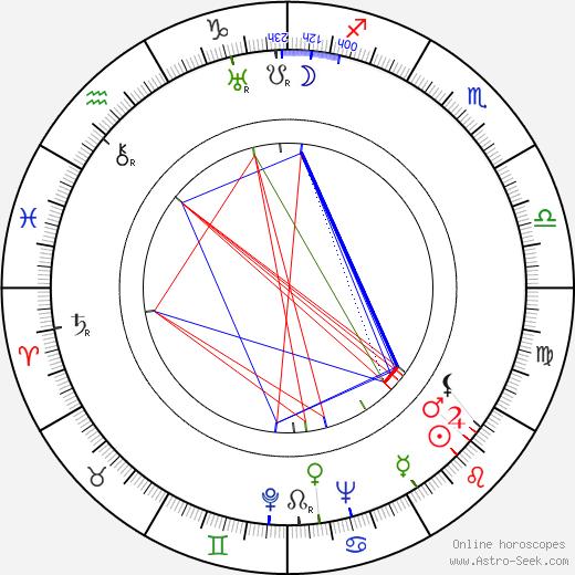 Ford Rainey birth chart, Ford Rainey astro natal horoscope, astrology