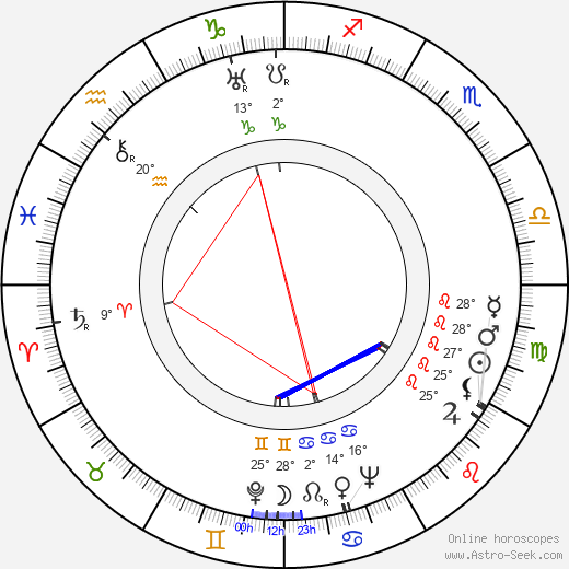 Franciszek Targowski birth chart, biography, wikipedia 2019, 2020