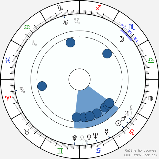 František A. Dvořák wikipedia, horoscope, astrology, instagram