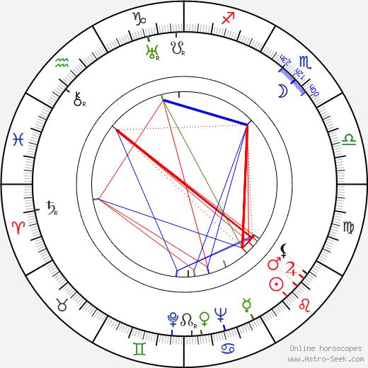 František A. Dvořák astro natal birth chart, František A. Dvořák horoscope, astrology