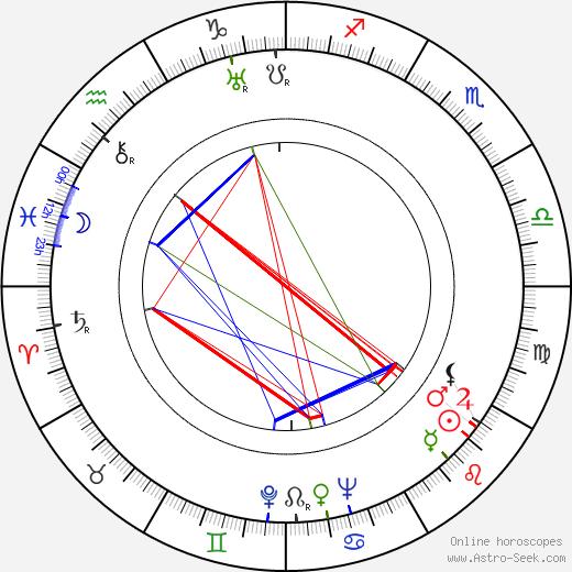 Gene Raymond astro natal birth chart, Gene Raymond horoscope, astrology
