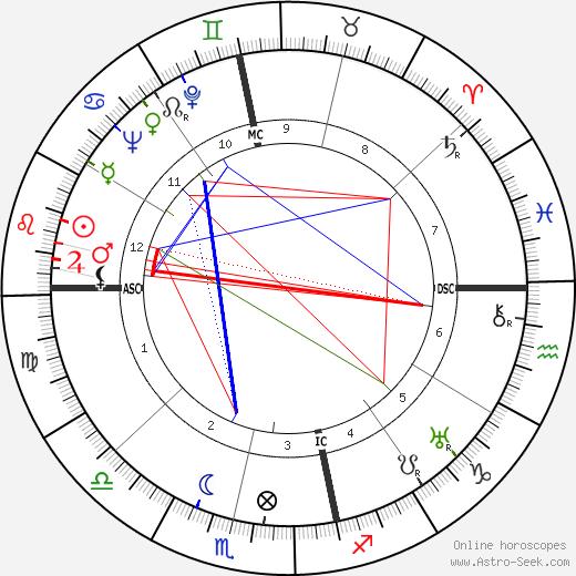 Гарольд Холт Harold Holt день рождения гороскоп, Harold Holt Натальная карта онлайн
