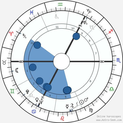 Heinrich Hellwege wikipedia, horoscope, astrology, instagram
