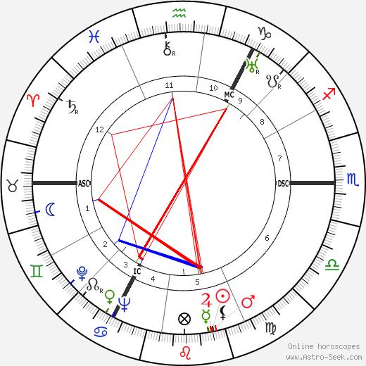Heinrich Hellwege tema natale, oroscopo, Heinrich Hellwege oroscopi gratuiti, astrologia