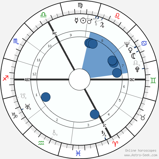 Henri Cartier-Bresson horoscope, astrology, sign, zodiac, date of birth, instagram