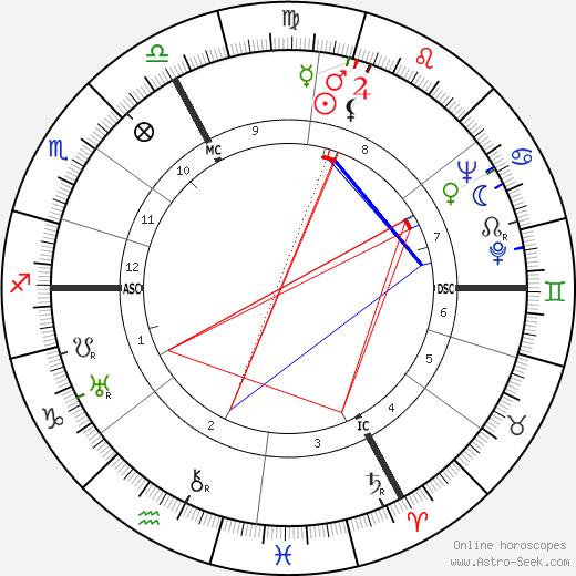 Henri Cartier-Bresson astro natal birth chart, Henri Cartier-Bresson horoscope, astrology