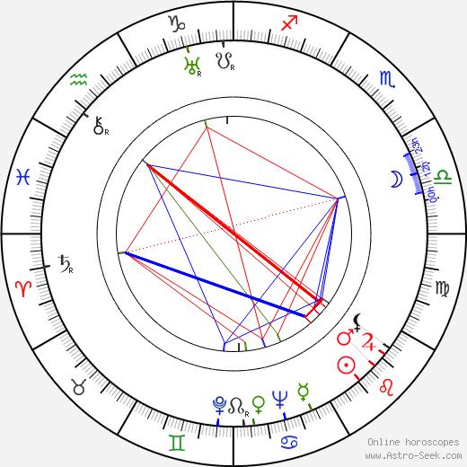 Jan Kaláb tema natale, oroscopo, Jan Kaláb oroscopi gratuiti, astrologia