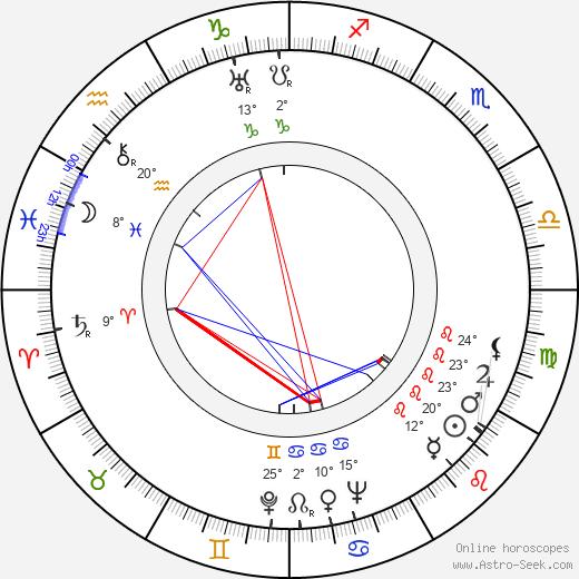 Jeanne Stuart birth chart, biography, wikipedia 2020, 2021