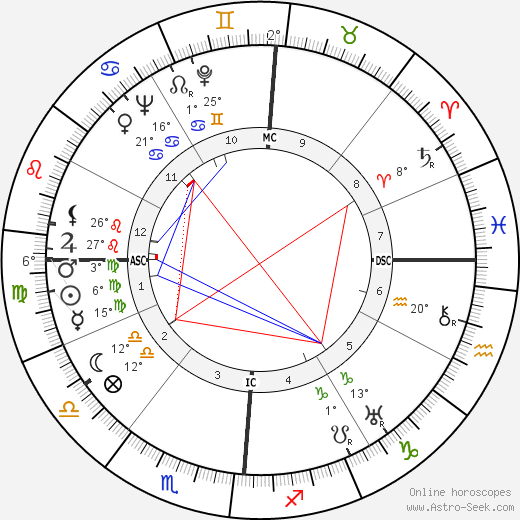 Leda Gloria birth chart, biography, wikipedia 2019, 2020
