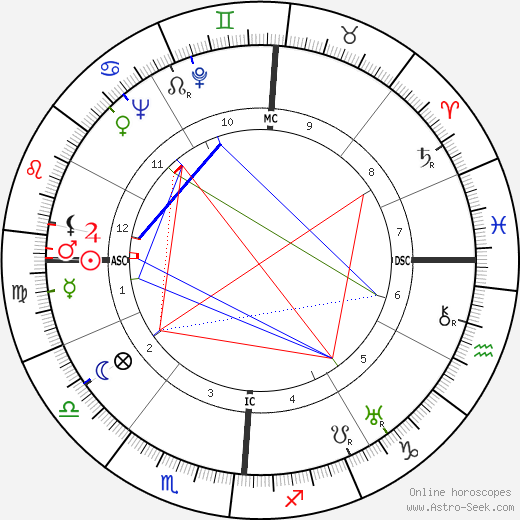 Leda Gloria astro natal birth chart, Leda Gloria horoscope, astrology