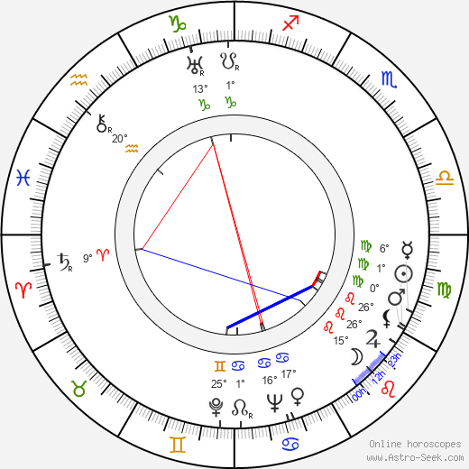 Leonid Estrin birth chart, biography, wikipedia 2019, 2020