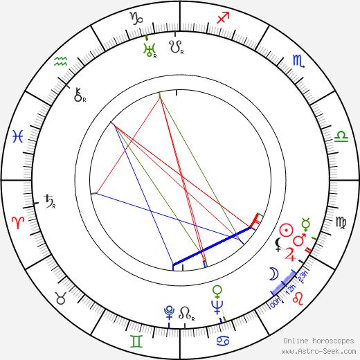 Leonid Estrin birth chart, Leonid Estrin astro natal horoscope, astrology
