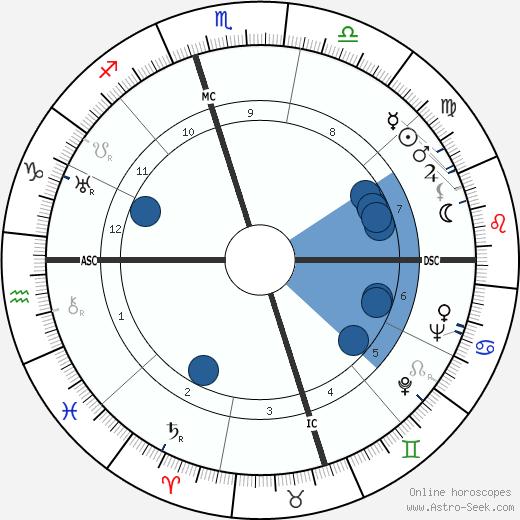 Louise Munoa Foussat wikipedia, horoscope, astrology, instagram