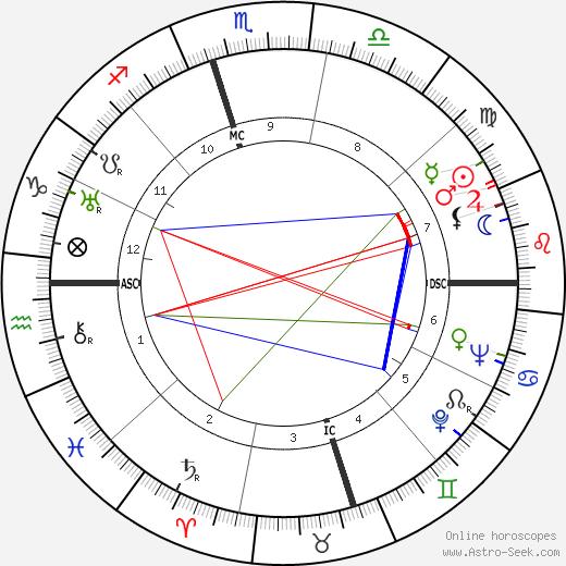 Louise Munoa Foussat день рождения гороскоп, Louise Munoa Foussat Натальная карта онлайн